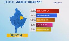 Zgjedhjet: Prishtina shkon në balotazh Vetëvendosje-LDK