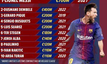 Messi: Nuk e di se çfarë do të bëj apo ku do të jetoj kur ti jap fund karrierës