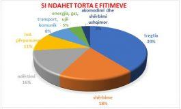 Si ndahet TORTA e të ardhurave në ekonominë shqiptare. SEKTORET ME FITIMPRURES