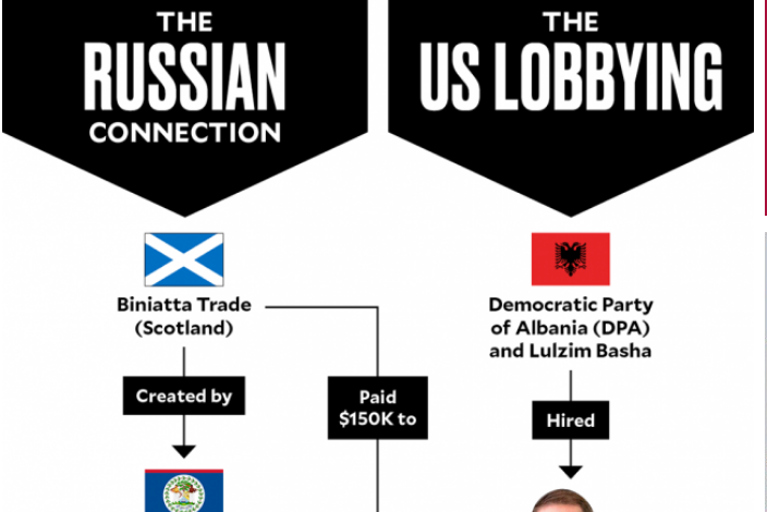 INVESTIGIMI i plotë i medias prestigjoze: Rusët financues të 675 mije dollarëve për Bashën që të destabilizojë Shqipërinë