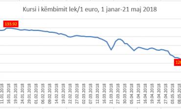 EURO NIS NË RËNIE/ Zbret në 127 lekë. Kërcen dollari në nivelin më të lartë që nga janari