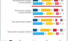 Eurobaromteri: Ekonomia familjare e shqiptarëve totalisht e shëndetshme, në 12 muajt e ardhshëm punësimi...
