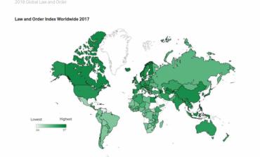 Indeksi i Ligjit dhe Sigurisë nga Gallup: Shqipëria më e pasigurta në Ballkan
