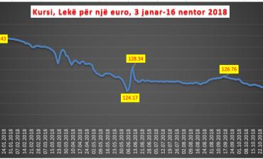 ZBRET SËRISH EURO/ I afrohet nivelit më të ulët të 10 viteve; BSH e lë kursin të lirë