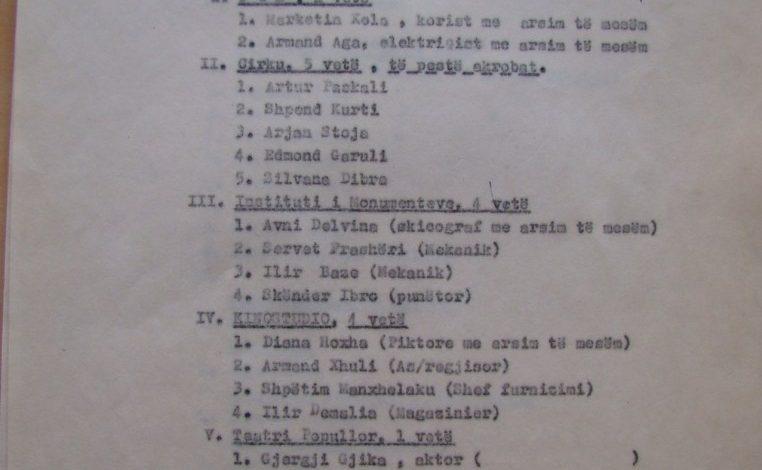 DOKUMENTI/ Lista e regjimit në verën '90-të: Kush u fut në ambasada nga Artet dhe Kultura
