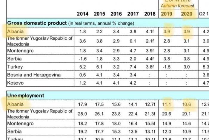 RAPORTI I KOMISIONIT EUROPIAN/ Shqipëria me rritjen më të lartë ekonomike dhe me papunësinë më të ulët në rajon në dy vitet në vijim