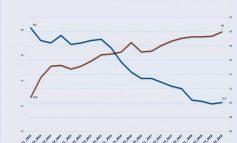 PUBLIKOHEN SHIFRAT/ Banka Botërore: Rritet punësimi në Shqipëri dhe ulet papunësia