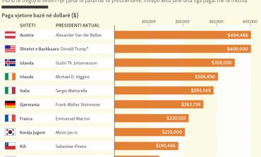 SHIFRAT/ Ja kush president paguhet më shumë në botë. Putini do t'u befasojë
