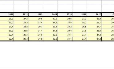 Të dhënat e Organizatës Ndërkombëtare të Punës/ Shqipëria shumë më pak të rinj të papunë dhe të paarsimuar