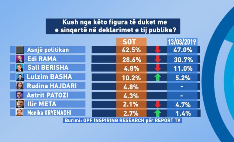 SONDAZHI/ Cilët nga politikanët janë më të sinqertë? Kush kryeson e kush radhitet i fundit