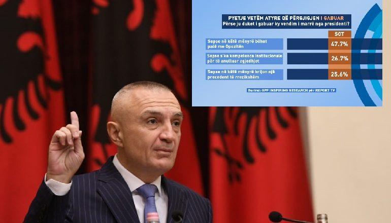E BËJNË PALË ME OPOZITËN/ Përse shqiptarët mendojnë se Meta ka gabuar me anulimin e zgjedhjeve (SONDAZHI)