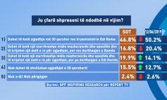 SONDAZHI/ Shumica e shqiptarëve njëzëri: Këtë të dielë duhet të ketë zgjedhje me Ramën kryeministër