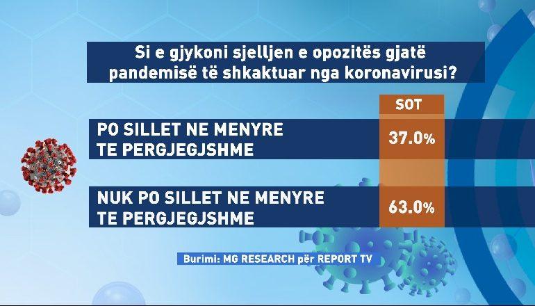 """SONDAZHI/ Shqiptarët """"zhysin"""" opozitën, 63% e tyre: Nuk po sillet në mënyrë të përgjegjshme"""
