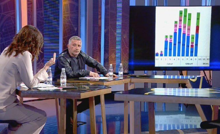 DEBATI/ Mjeku përplaset me Sonila Meçon: Nuk të vij më në studio, ia dhe kohën time Ilir Metës
