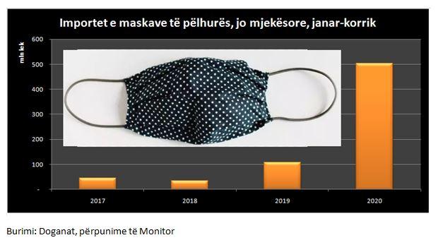 PANDEMIA E COVID-19/ Pesëfishohen importet e maskave të pëlhurës në janar-korrik, arrijnë mbi 4 milionë euro