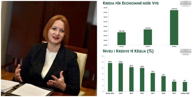AKUZAT E OPOZITËS/ Ministria e Financave: Kredia për ekonominë është rritur me 47.5 miliardë lekë
