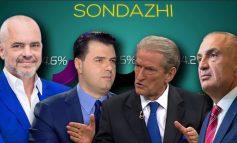 Pse kjo garë e pashembullt sondazhesh televizive për zgjedhjet e 25 prillit në Shqipëri!