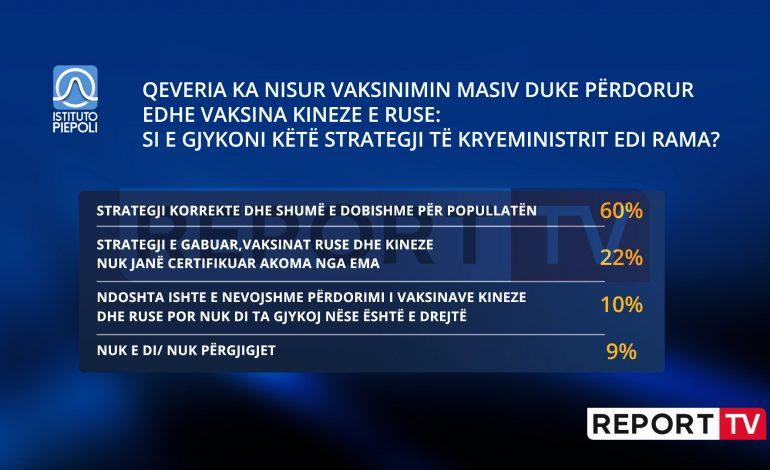 SONDAZHI SIPAS PIEPOL/ Shqipëria mori vaksinat ruse dhe kineze, 60% e shqiptarëve. Strategjia shumë e dobishme