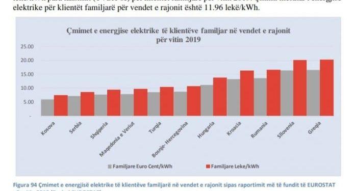 """Faktet: Çmimi i energjisë nuk është rritur, """"enigma"""" e gabimit të pafajshëm të Monitor"""
