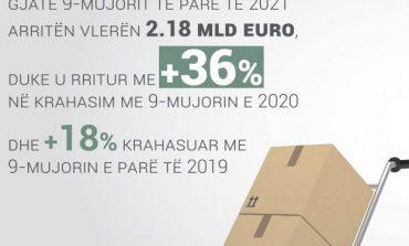 SHIFRAT/ Kryeministria: Eksportet shqiptare u rritën me 36 % krahasuar me 9 mujorin e 2020 dhe 18 % krahasuar me...
